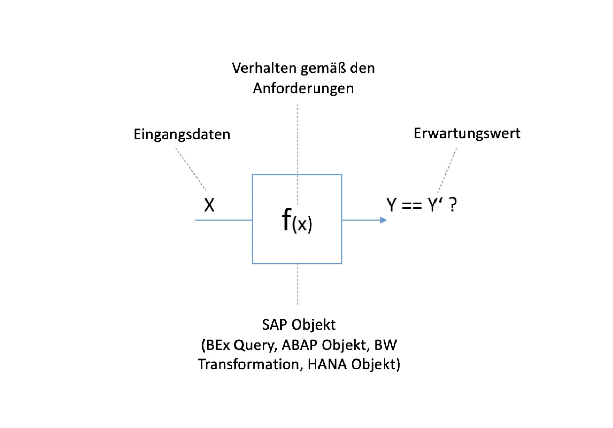 Grundlage der Testfalldefinition