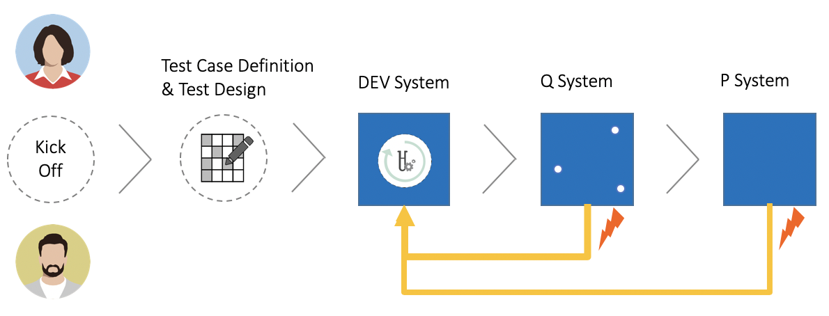 Project approach with xGile