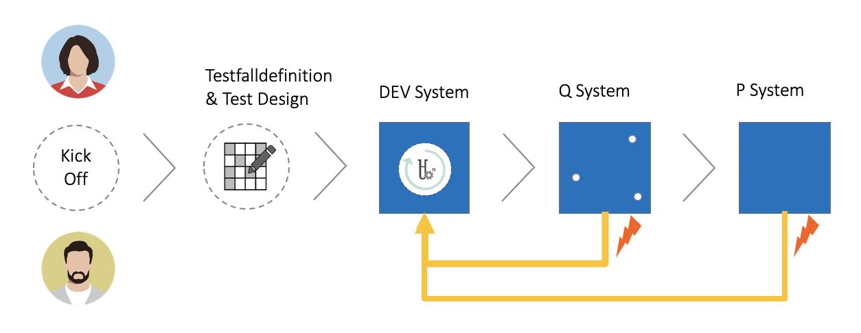 Testzyklen im Projektverlauf
