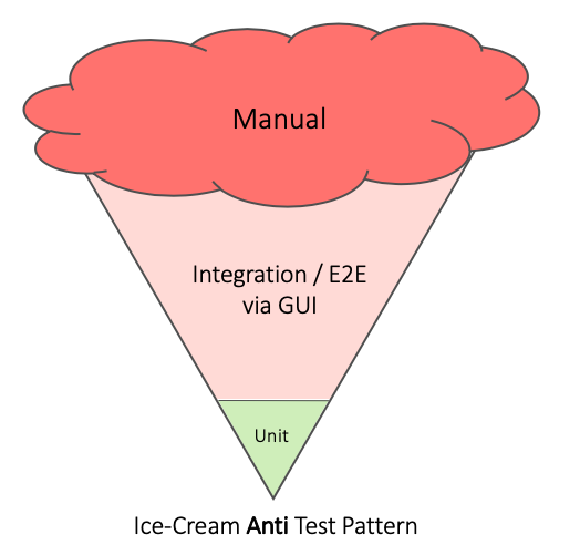 Test anti-pattern Eiswaffel