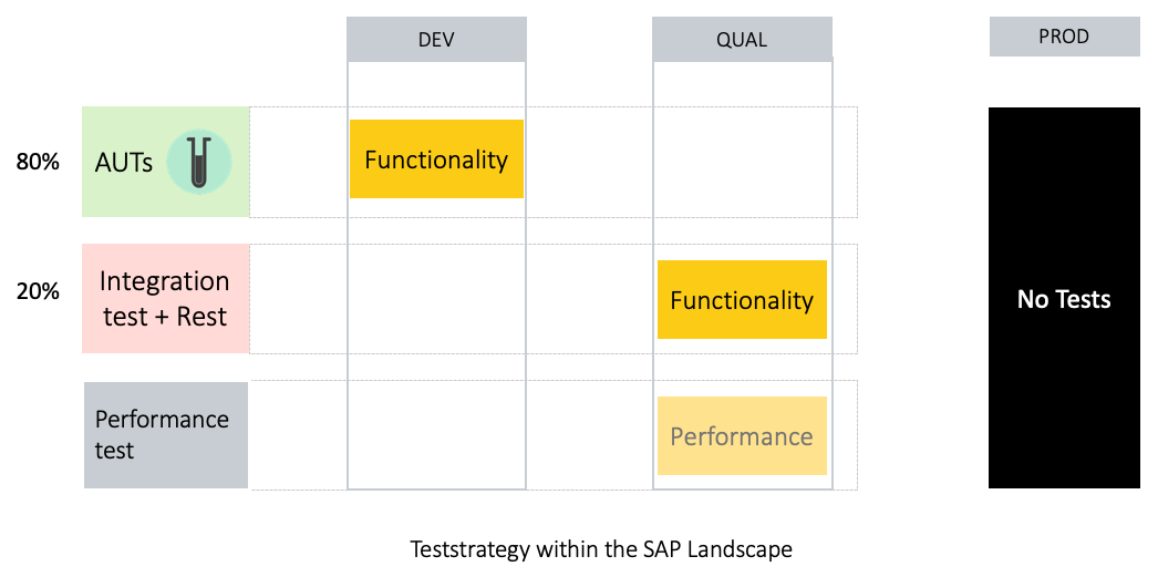 The Test Strategy within the SAP landscape