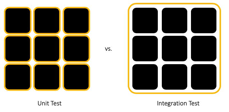 Component Tests vs. Integration Tests